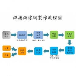 Wire_Mesh_Flow_Chart